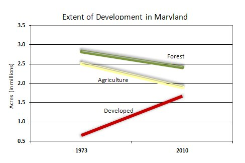 chart of Extent of Development