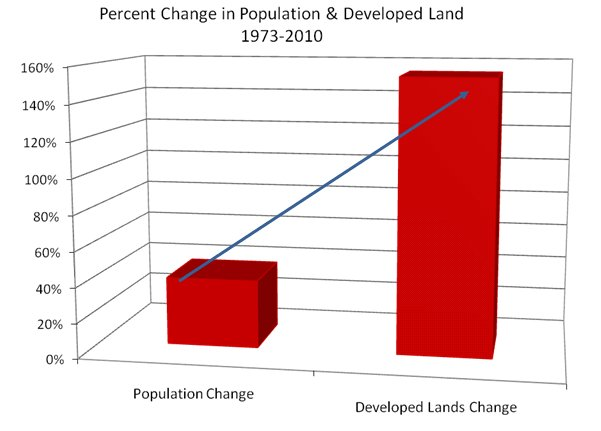 chart of Percent Change in Population and Developed land 1970-2010