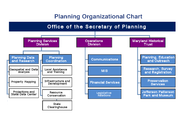Office of the Secretary Chart
